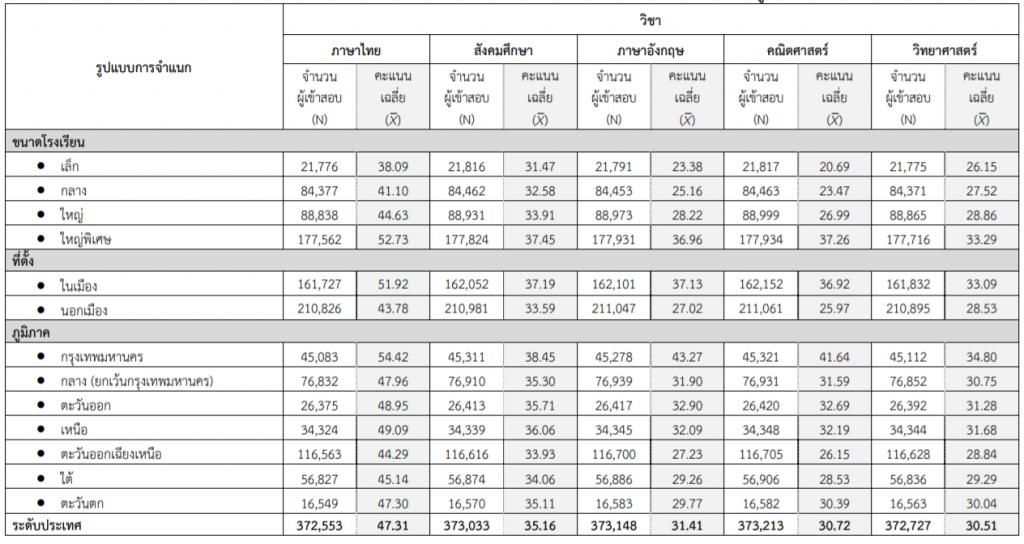 ค่าคะแนนเฉลี่ยของผลการทดสอบ O-NET ชั้นมัธยมศึกษาปีที่ 6 ปีการศึกษา 2561 จําแนกตามขนาดโรงเรียน ที่ตั้ง และภูมิภาค