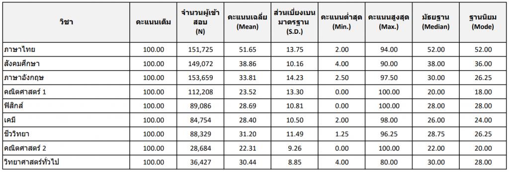 สถิติพื้นฐาน วิชาสามัญ 9 วิชา ปีการศึกษา 2562