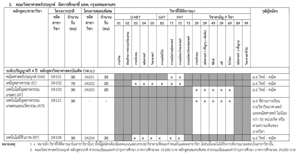 การรับเข้าศึกษา มจพ พระจอมเกล้าพระนครเหนือ รอบที่ 3 รับตรงร่วมกัน 2562